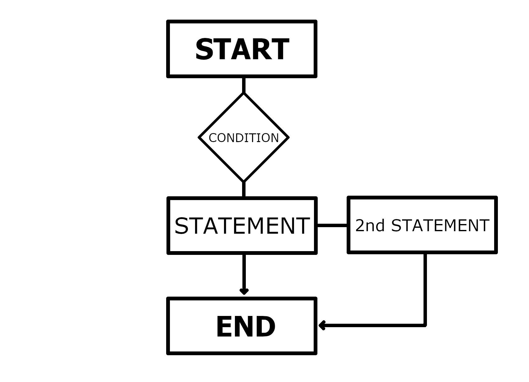 Postgres IF statement logical flow chart for PostgreSQL IF statements