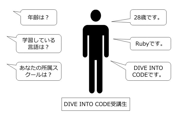 https://diveintocode.gyazo.com/002be29a25732916b98b26c179eb2e58