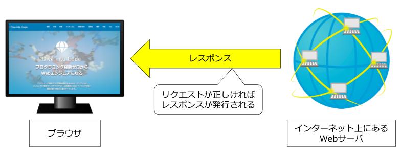 https://diveintocode.gyazo.com/8e581d54f4b00105875700878380da55