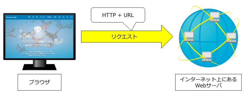 https://diveintocode.gyazo.com/bce9c133d8c4a3eff8ba13906988021d