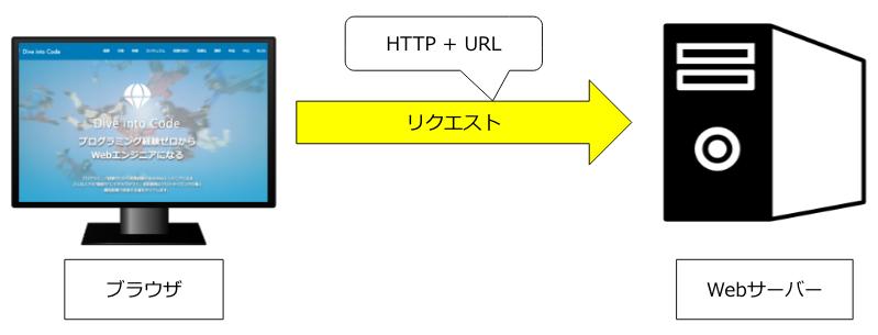 https://diveintocode.gyazo.com/d3c800a0226c8c1ef7fa0bcb3ba56f85