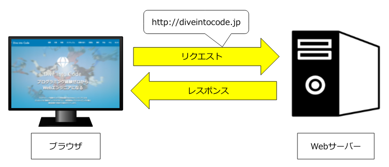 https://diveintocode.gyazo.com/f63cece64e8d39a46886732a841e01e3