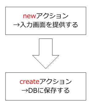 https://diveintocode.gyazo.com/f86993245e6b829ba77a183af2c46edc